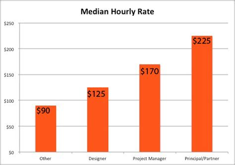 interior designer hourly rate 2013 top 100 giants breakdown by market sector