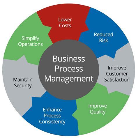 Ibm Mba Leadership Development Program Salary Latam by Business Process Manager Definition