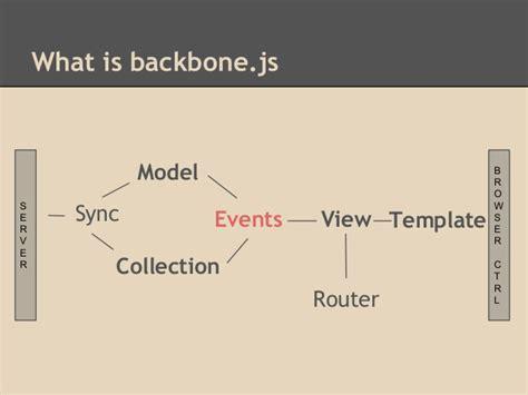 backbone template introduction to backbone js