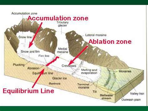diagram of a glacier geography of the nevada mountain range yosemite