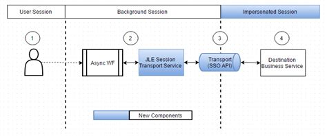 workflow siebel asynchronous workflow with real user login impossible siebel