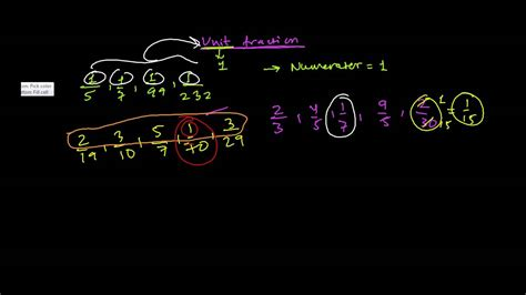 what is in law unit what is unit fraction youtube