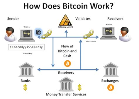Bitcoin How It Works | company crowdfunds to create bitcoin currency exchange