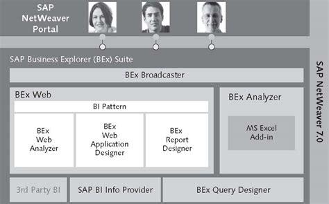 tutorial sap query designer sap bex query designer training
