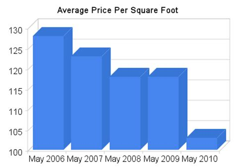 average house square footage seven bar ranch monthly real estate stats