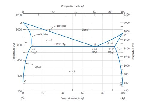 material science phase diagram understanding material science with the support of bra
