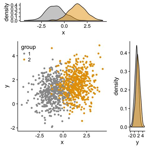 ggplot theme title size ggplot2 scatterplot easy scatter ggplot2 easy way to mix multiple graphs on the same page