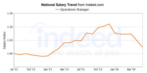 Average Salary Mba Operations Management by Working As An Operations Manager Description And