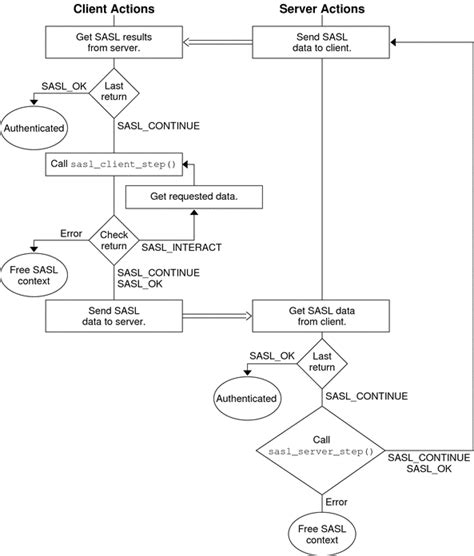 client server flowchart steps in the sasl cycle developer s guide to oracle