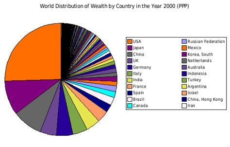 the vs the south wealth distribution of wealth wikis the wiki