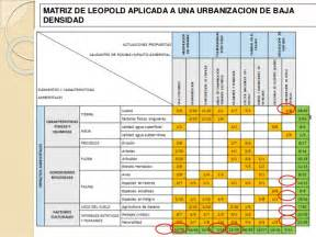 grupo 4 matriz de leopold