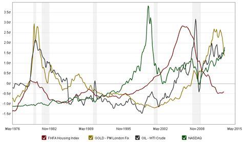 create economic graphs tag archives indicators