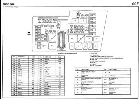Mazda Fuse Box Location Wiring Diagram Database