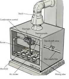 Fuel System How Stuff Works How To Repair Gas Furnaces Tips And Guidelines