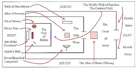 diagram of the temple in jerusalem dave s mcmusings august 2010