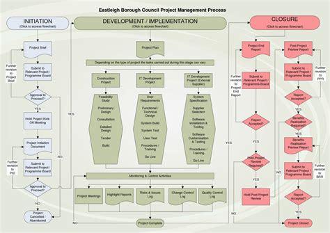 project management process flow chart template project management charts exles contoh flowchart sle