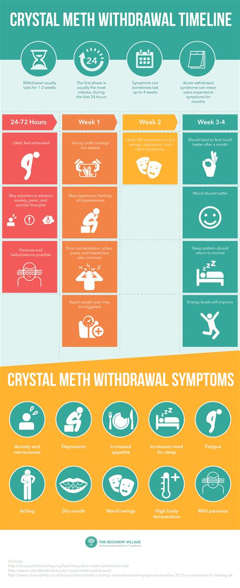 Meth Detox Period by Meth Withdrawal Symptoms Timeline Learn How To Detox