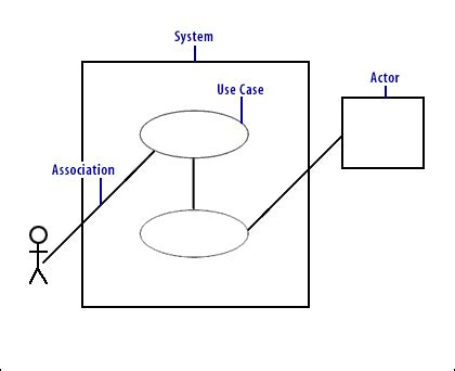 use diagram association images how to guide and