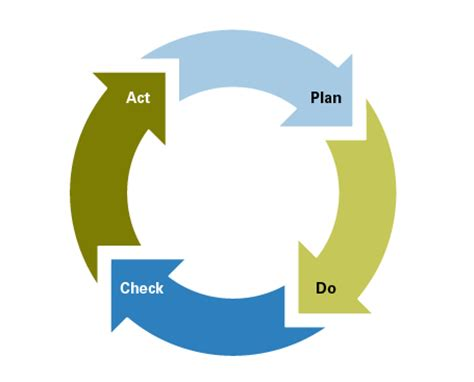 plan do check act template fresh food technology consultancy
