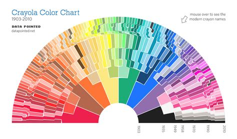crayola color chart the crayon bow crayola color chart 1903 2010