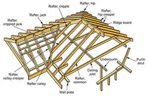 Dormer Define Word Of The Day Rafter Stock Amp Associates