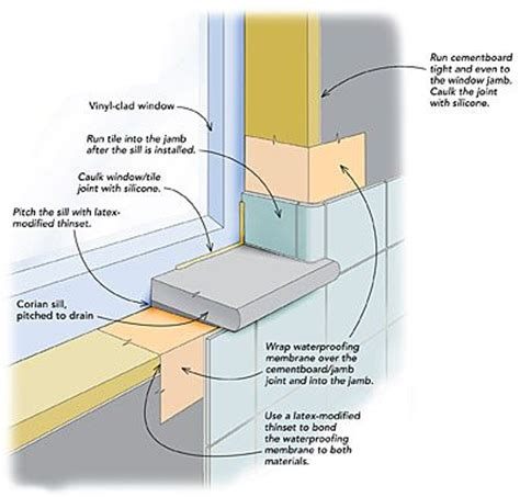 installing a bathroom window sealed joints when installing a window in a tiled shower