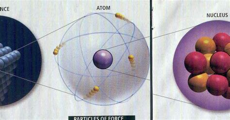 what are protons made up of jimsastronomy protons made of quarks made of preons
