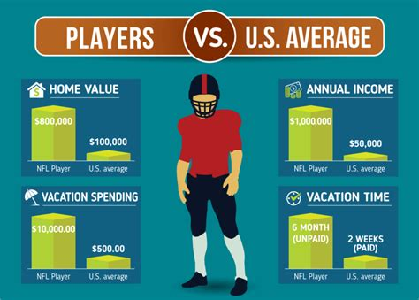 average of a fumbling towards bankruptcy why so many nfl football players score debt