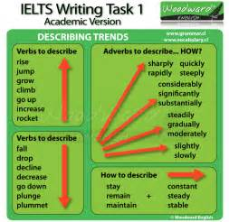 Essay Vocabulary by Ielts Academic Writing Task 1 Describing Trends