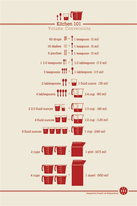 Measurements In Kitchen by Conversion Chart For Cooking Diabetes Inc