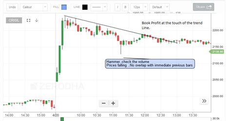 candlestick pattern for lupin how to trade with hammer in intraday trade in indian