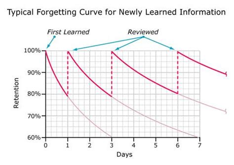 decay an initial exploration of the diminishing of facts and analysis in american books forgetting curve and its use in marketing