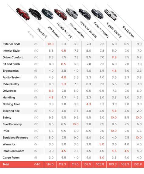Car Comparison by 2013 2014 Midsize Sedan Comparison 187 Autoguide News