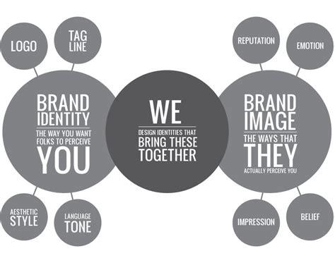ticker diagram definition markenpositionierung durch content marketing und blogs