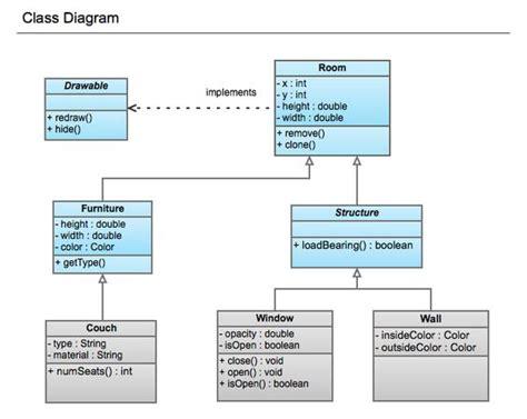 learn class diagram uml diagram uml uml sle unified modeling language uml