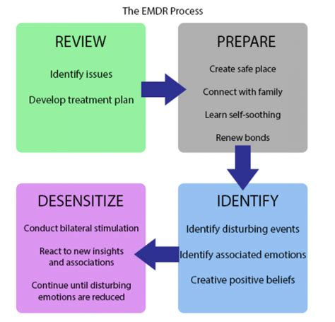 emdr therapy learn to your past present and future books emdr