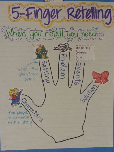 picture books to teach summarizing 5 finger retelling anchor chart when teaching my students