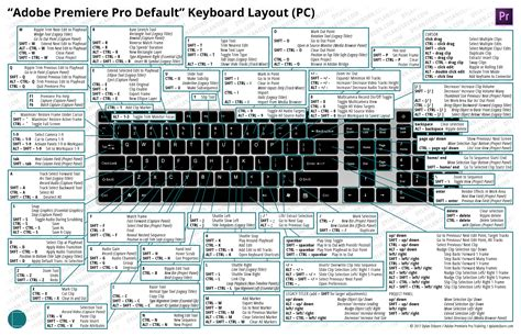 adobe premiere pro hotkeys keyboard layouts dylan osborn