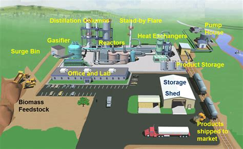 design proposal bioethanol production plant nnpc ondo to build 65m litre biofuel power plants
