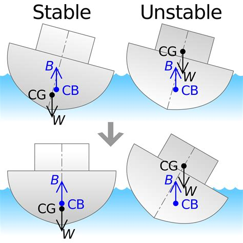cardboard boat buoyancy equation american admiralty books ship stability training video links