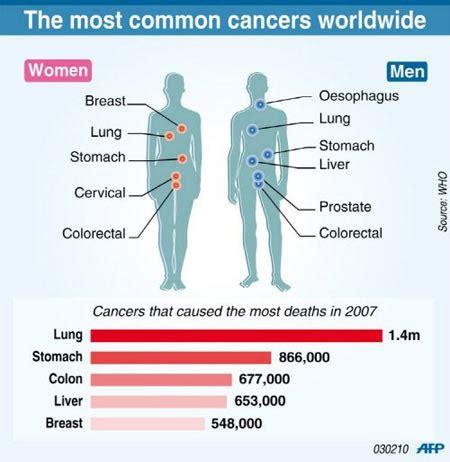 lifetime risk calculator for cancers