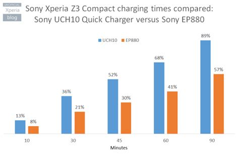 Fast Charging Charger Sony Xperia Uch10 Uch 10 Original 100 sony charger uch10 review xperia