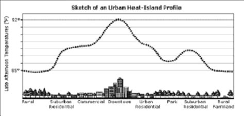 Climate Protection Manual For Cities Chapter 5 Local