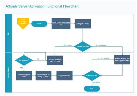make a flowchart free server activation flowchart free server activation