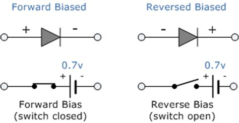 which diode is forward biased the voltage across it signal diode and switching diode characteristics