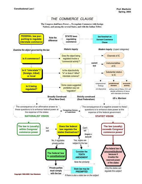 the commerce clause books constitutional commerce clause flowchart bar studies