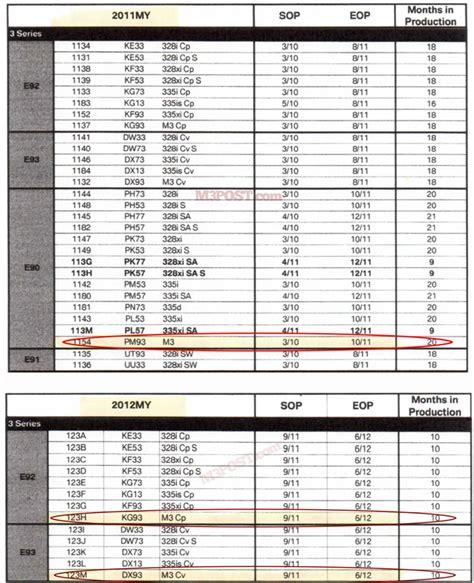 Bmw Service Schedule by 2011 Bmw M3 Service Schedule