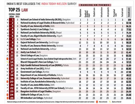 When Did Us News Mba Rankings Come Out by India Today S School Rankings 2014
