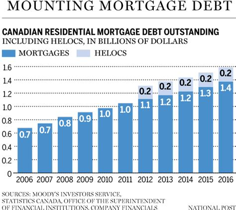 canadian housing and mortgage housing crash in canada could cost mortgage lenders almost