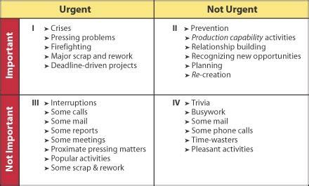 stephen covey time management